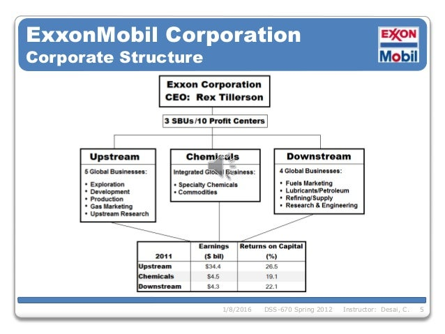 Exxon Corporate Gas Card
