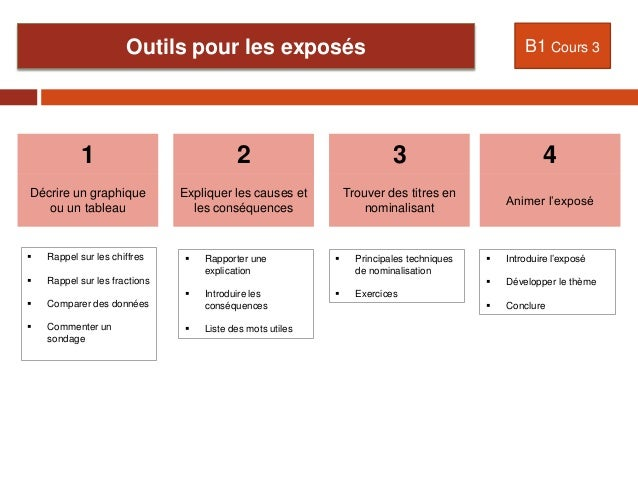 Outils pour les exposés  B1 Cours 3  1  2  3  4  Décrire un graphique ou un tableau  Expliquer les causes et les conséquen...