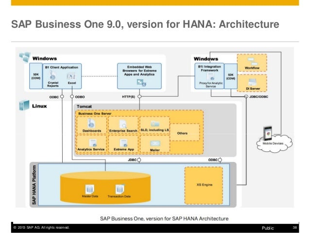Suse technical webinar build b1 apps in the framework of for Bo architecture 4 1