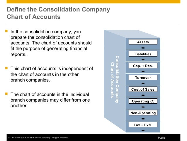 Consolidating assets definition accounting