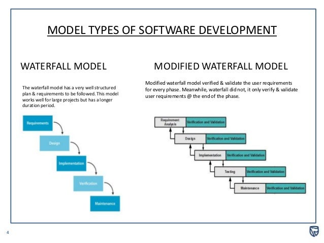 enhanced waterfall model introduction the waterfall model is the most common model of all software development life cycle models it is very simple to understand and use.