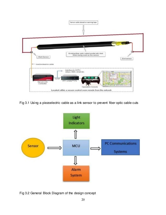 installation of fiber optic cables in developing countries using link fiber optic internet connection fiber optic cable cuts fig 3 2 general block diagram of the design concept; 31