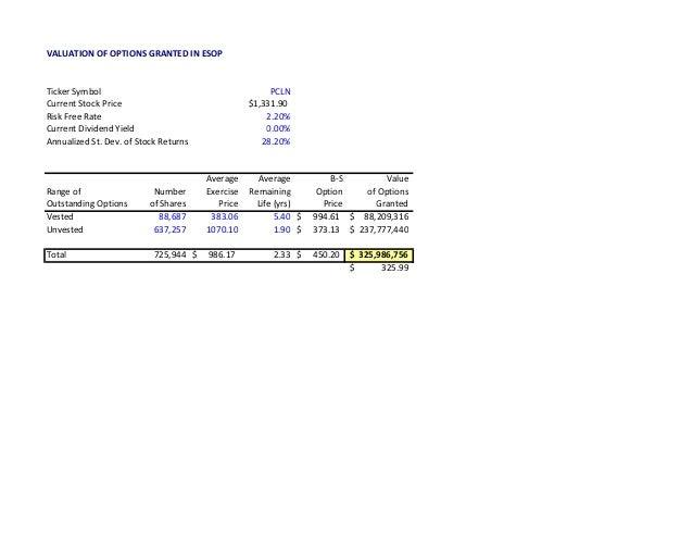 Nihar Patel Priceline Hf Report