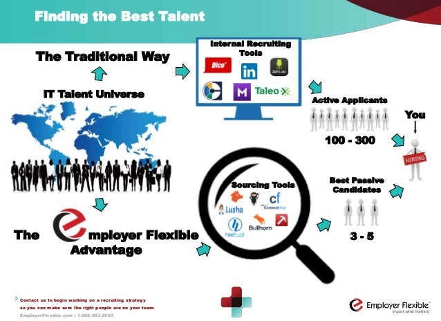 Linkedin Presentation Recruitment Solutions