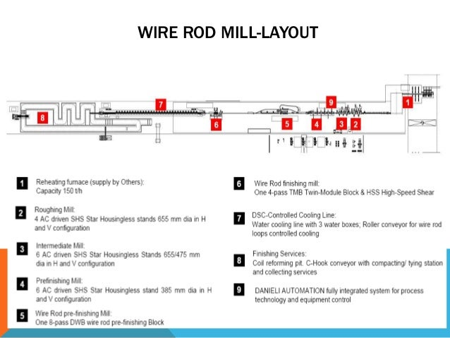 wrm bm wire rod mill layout