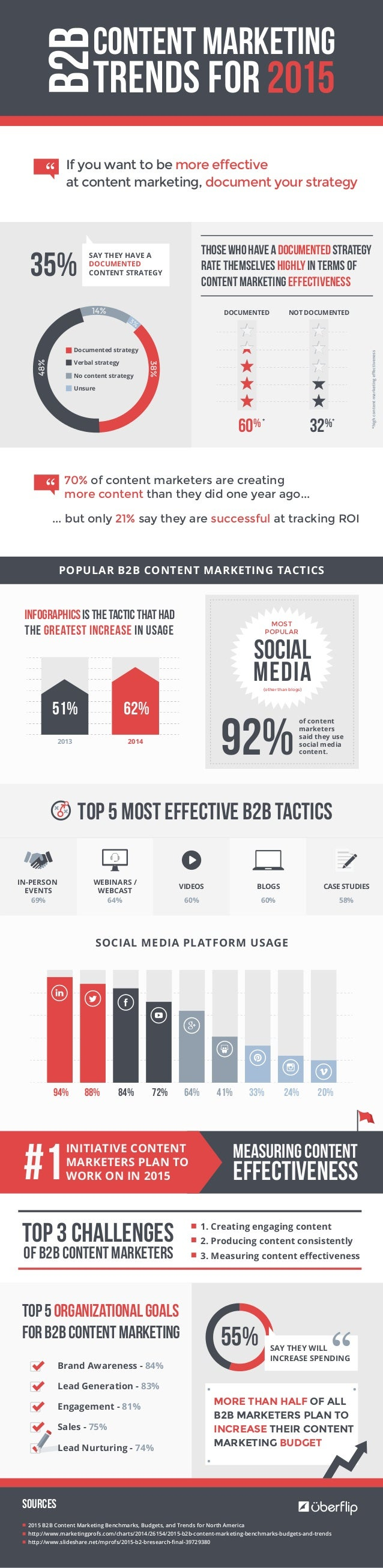 Trends forB2B If you want to be more effective at content marketing, document your strategy Infographicsisthetacticthathad...