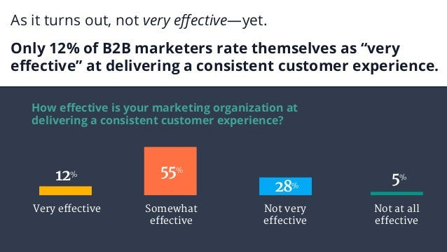 "As it turns out, not very effective—yet. Only 12% of B2B marketers rate themselves as ""very effective"" at delivering a consi..."
