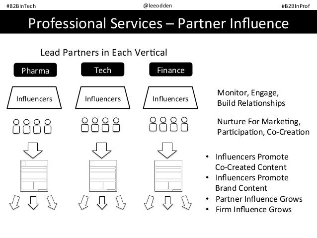The Power of Influencer Marketing in B2B Content - UK Edition