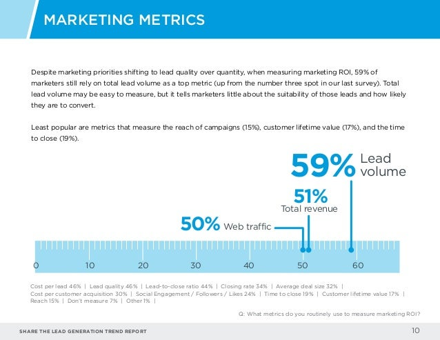 Share the LEAD GENERATION TREND Report 10 Despite marketing priorities shifting to lead quality over quantity, when measur...