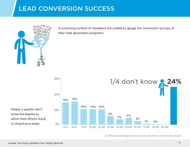 Share the LEAD GENERATION TREND Report 11 Nearly a quarter don't know the degree to which their efforts result in closed-w...