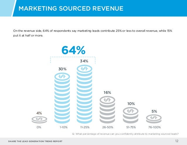 Share the LEAD GENERATION TREND Report 12 On the revenue side, 64% of respondents say marketing leads contribute 25% or le...