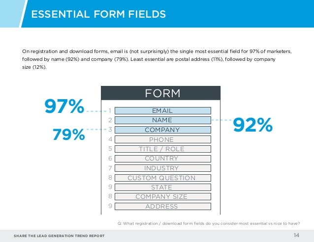 Share the LEAD GENERATION TREND Report 14 On registration and download forms, email is (not surprisingly) the single most ...