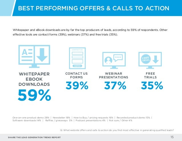 Share the LEAD GENERATION TREND Report 15 Whitepaper and eBook downloads are by far the top producers of leads, according ...