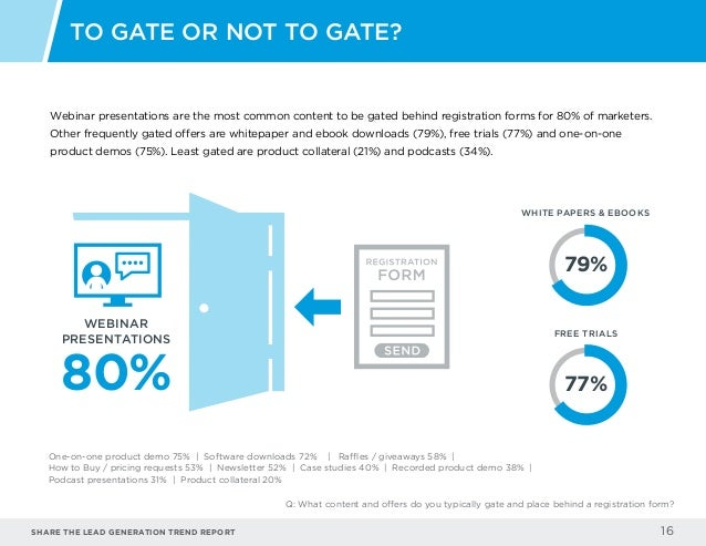 Share the LEAD GENERATION TREND Report 16 Webinar presentations are the most common content to be gated behind registratio...
