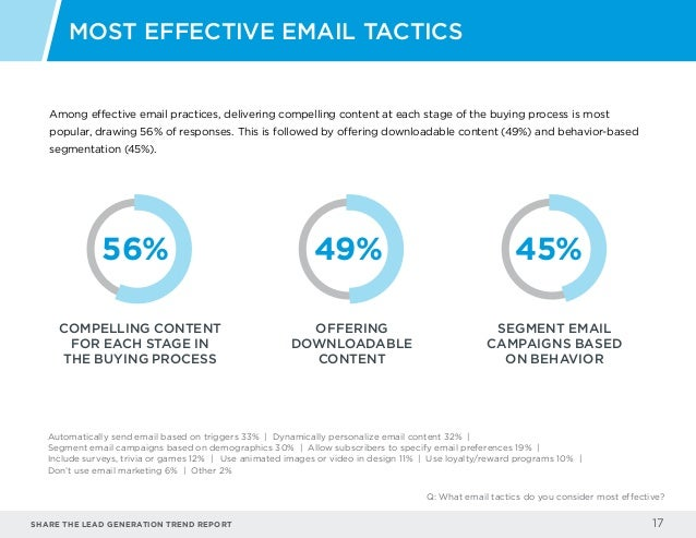 Share the LEAD GENERATION TREND Report 17 Among effective email practices, delivering compelling content at each stage of ...