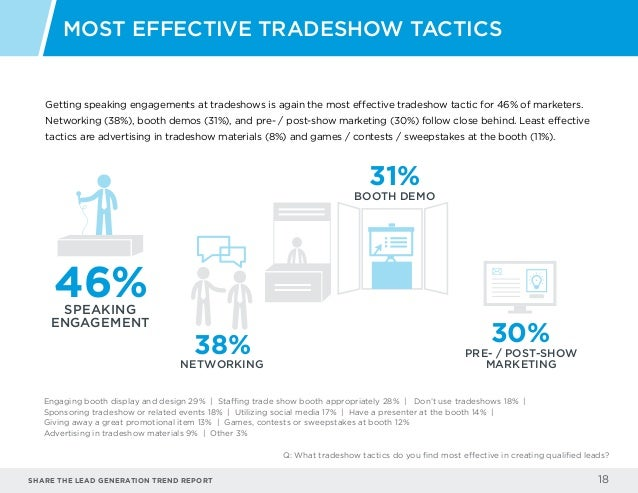Share the LEAD GENERATION TREND Report 18 Getting speaking engagements at tradeshows is again the most effective tradeshow...