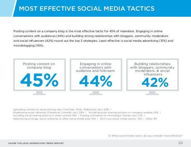 Share the LEAD GENERATION TREND Report 20 Posting content on a company blog is the most effective tactic for 45% of market...