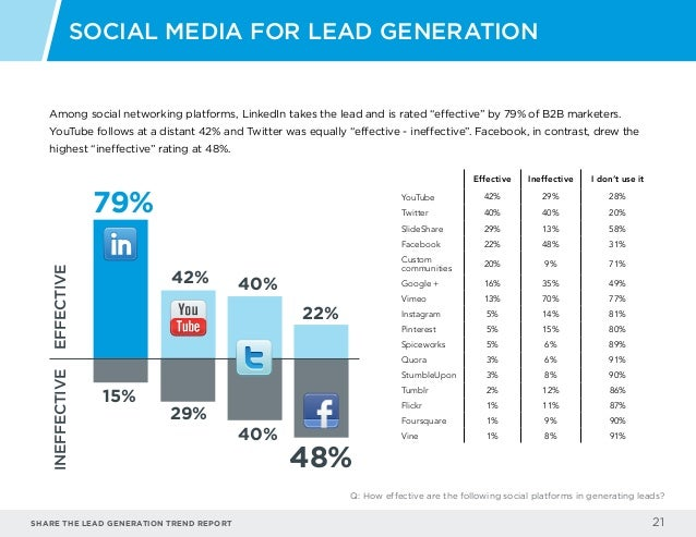 """Share the LEAD GENERATION TREND Report 21 Among social networking platforms, LinkedIn takes the lead and is rated """"effecti..."""
