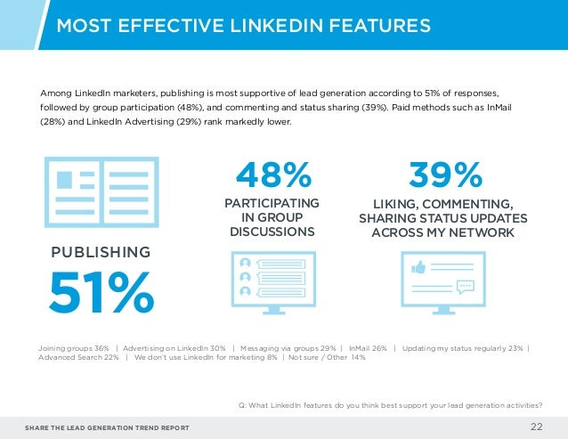 Share the LEAD GENERATION TREND Report 22 Among LinkedIn marketers, publishing is most supportive of lead generation accor...