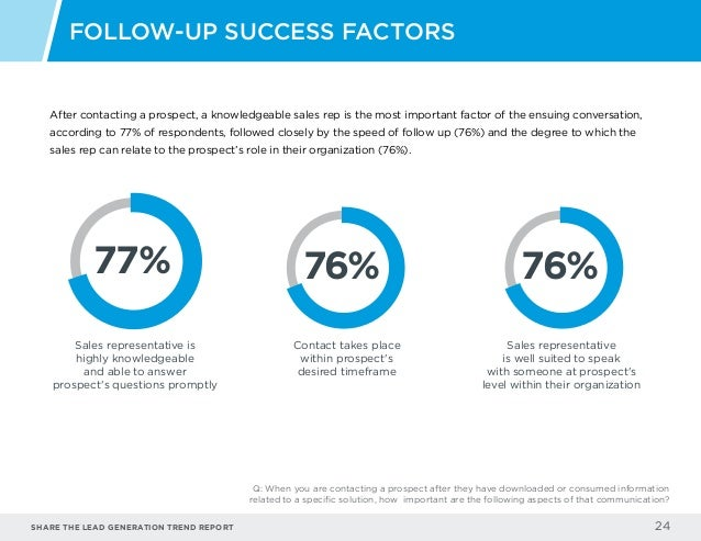 Share the LEAD GENERATION TREND Report 24 After contacting a prospect, a knowledgeable sales rep is the most important fac...