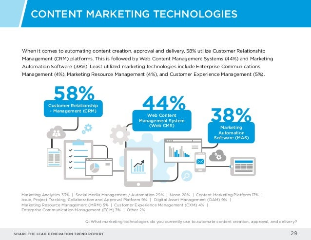 Share the LEAD GENERATION TREND Report 29 When it comes to automating content creation, approval and delivery, 58% utilize...
