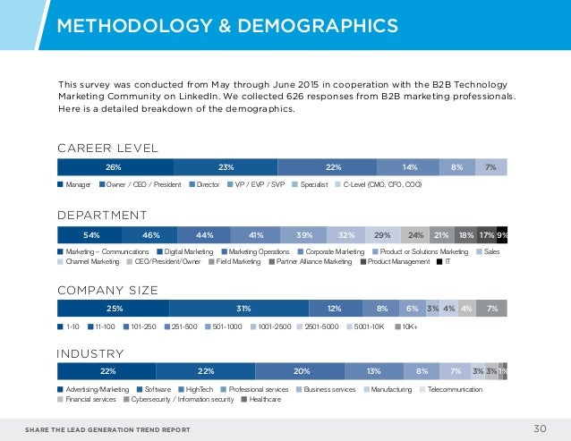 Share the LEAD GENERATION TREND Report 30 METHODOLOGY & DEMOGRAPHICS CAREER LEVEL 26% 23% 22% 14% 8% 7% Manager Owner / CE...