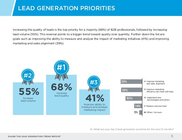 Share the LEAD GENERATION TREND Report 5 Increasing the quality of leads is the top priority for a majority (68%) of B2B p...