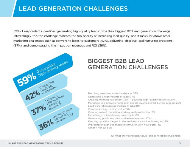 Share the LEAD GENERATION TREND Report 6 59% of respondents identified generating high-quality leads to be their biggest B...