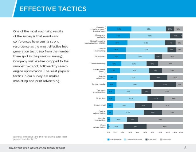 b2b lead generation report8 share the lead generation