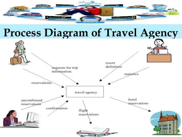 B2B-Portal-for-Travel-Agents-Portal-for-Travel-Agency-Portal-for-Trav…
