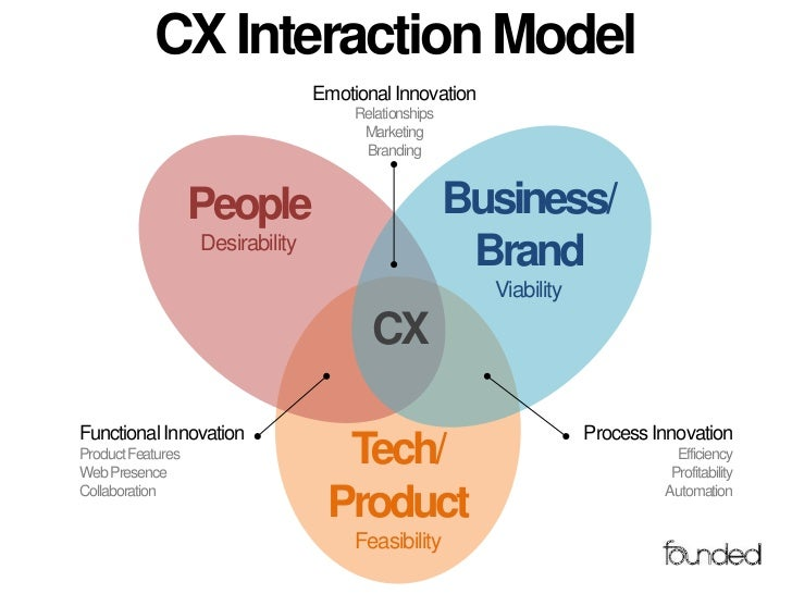 CX Interaction Model                                  Emotional Innovation                                       Relations...