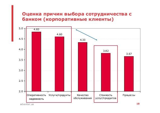 18advanter.ua Оценка причин выбора сотрудничества с банком (корпоративные клиенты) 4.83 4.60 4.33 3.82 3.67 2.0 2.5 3.0 3....