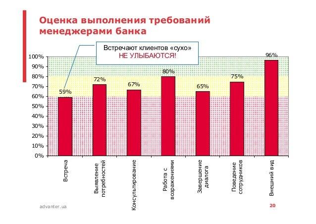 20advanter.ua Оценка выполнения требований менеджерами банка 59% 72% 67% 80% 65% 75% 96% 0% 10% 20% 30% 40% 50% 60% 70% 80...