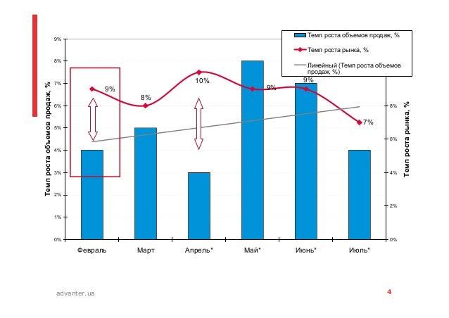 4advanter.ua 7% 9% 8% 10% 9% 9% 0% 1% 2% 3% 4% 5% 6% 7% 8% 9% Февраль Март Апрель* Май* Июнь* Июль* Темпростаобъемовпродаж...