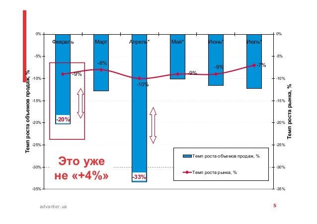 5advanter.ua -20% -33% -7%-9% -9% -10% -8% -9% -35% -30% -25% -20% -15% -10% -5% 0% Февраль Март Апрель* Май* Июнь* Июль* ...