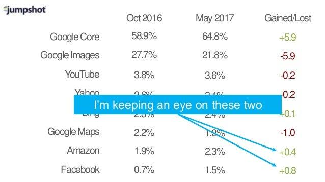 GoogleCore Oct2016 May2017 GoogleImages Yahoo Bing GoogleMaps Amazon Facebook Gained/Lost 58.9% 27.7% 2.6% 2.3% 2.2% 1.9% ...