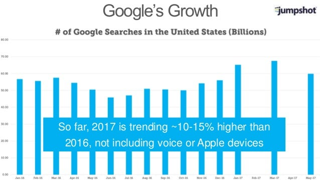 Google's Growth So far, 2017 is trending ~10-15% higher than 2016, not including voice or Apple devices