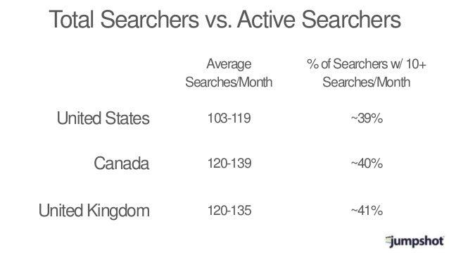 Total Searchers vs.Active Searchers United States Canada United Kingdom Average Searches/Month %ofSearchersw/10+ Searches/...