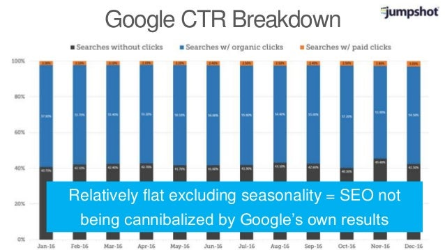 Google CTR Breakdown Relatively flat excluding seasonality = SEO not being cannibalized by Google's own results