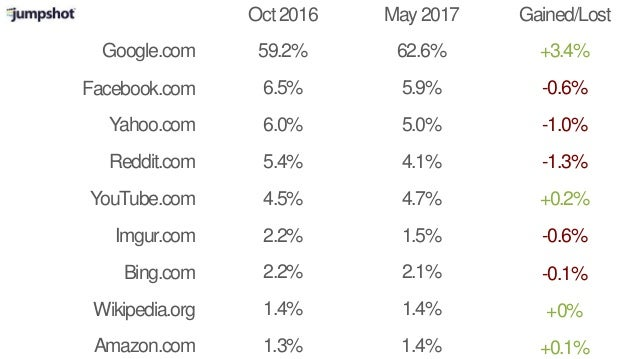 Google.com Oct2016 May2017 Facebook.com Reddit.com YouTube.com Imgur.com Bing.com Wikipedia.org Gained/Lost 59.2% 6.5% 5.4...