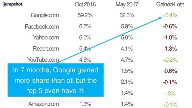 Google.com Oct2016 May2017 Facebook.com Reddit.com YouTube.com Imgur.com Bing.com Wikipedia.org Gained/Lost 59.2% 6.5% 5.4...