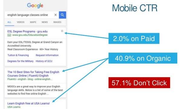 2.8% on Paid Desktop CTR 62.2% on Organic 35% Don't Click