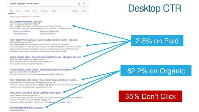 CTR on Google Mobile vs. Desktop There may be more traffic opportunity from desktop STILL due to higher CTR Source