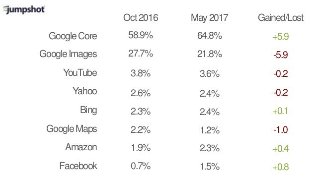 GoogleCore Oct2016 May2017 GoogleImages Yahoo Bing GoogleMaps Amazon Facebook Gained/Lost 58.9% 27.7% 2.6% 2.3% 2.2% 1.9% ...
