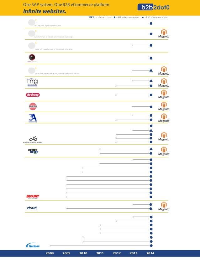 One SAP system. One B2B eCommerce platform.  Infinite websites. KEY:  *  X = launch date  = B2B eCommerce site  = B2C eCom...