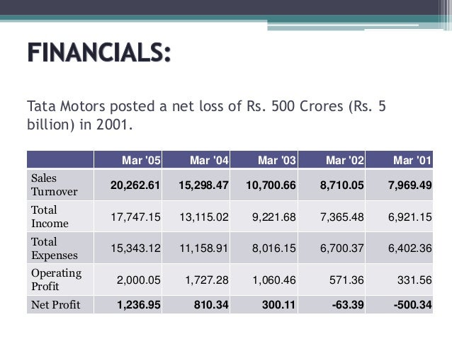 hrm case study of tata motors Mindrover by tata motors is a unique platform for.