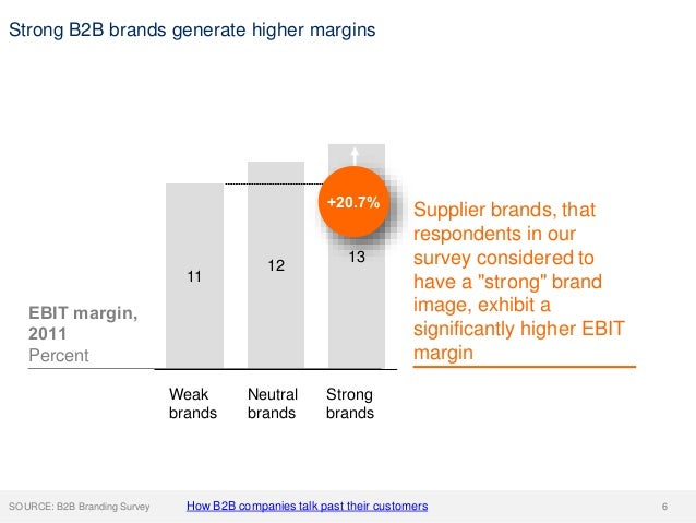 Strong B2B brands generate higher margins SOURCE: B2B Branding Survey Supplier brands, that respondents in our survey cons...