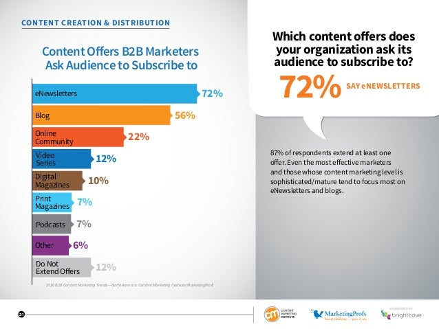 21 CONTENT CREATION  DISTRIBUTION Which content offers does your organization ask its audience to subscribe to? 87% of res...