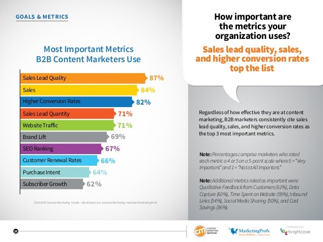 23 GOALS  METRICS How important are the metrics your organization uses? Regardless of how effective they are at content ma...