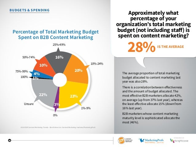 25 BUDGETS  SPENDING Approximately what percentage of your organization's total marketing budget (not including staff) is ...